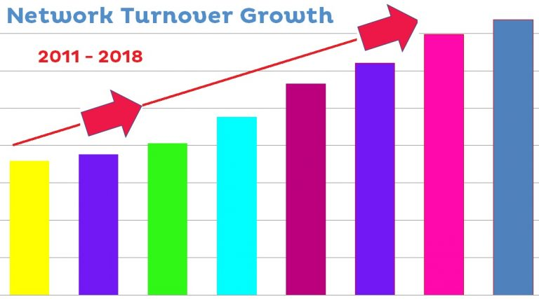 Barking Mad Growth Year On Year Franchise Business 2011 To 2018